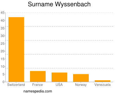 Surname Wyssenbach