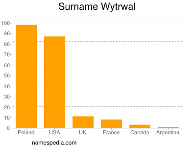 Surname Wytrwal