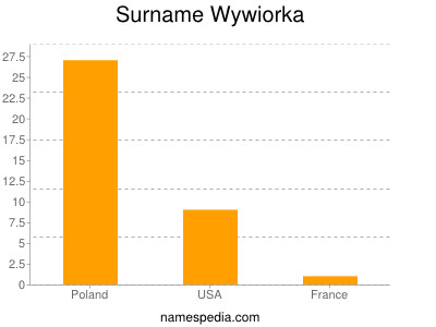 Surname Wywiorka