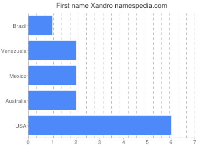 Given name Xandro