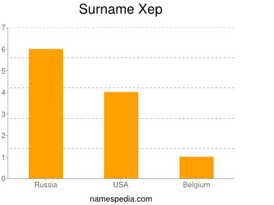 Surname Xep
