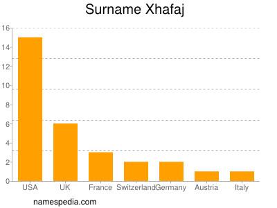 Familiennamen Xhafaj