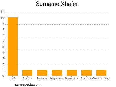 Familiennamen Xhafer