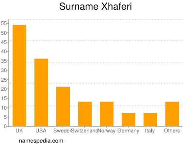 Surname Xhaferi