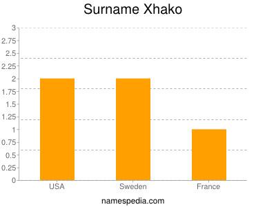 Surname Xhako