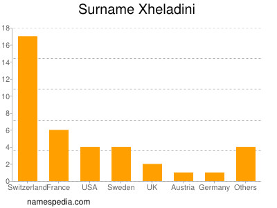 Surname Xheladini