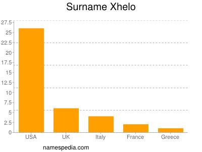 Surname Xhelo