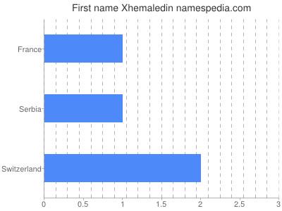 Given name Xhemaledin