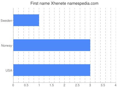 Given name Xhenete