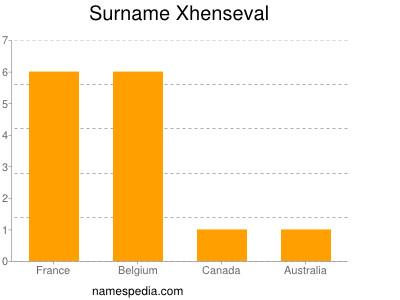 Surname Xhenseval