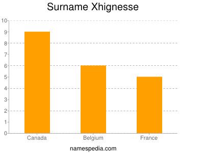 Surname Xhignesse