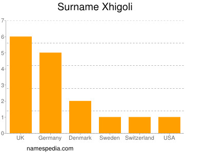Surname Xhigoli
