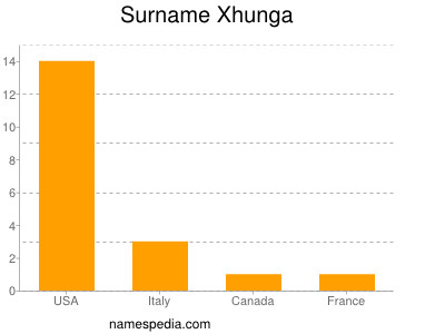 Surname Xhunga