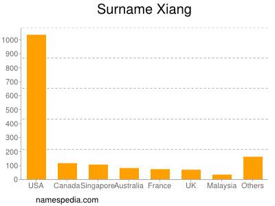 Surname Xiang