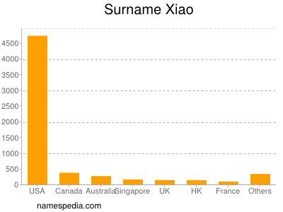 Surname Xiao