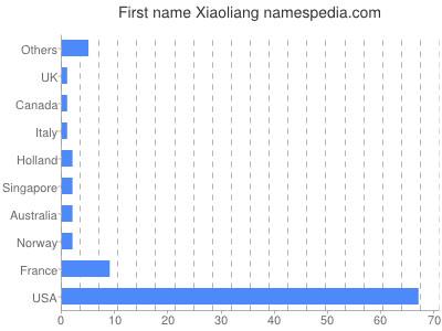 Given name Xiaoliang