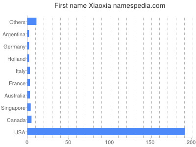 Given name Xiaoxia