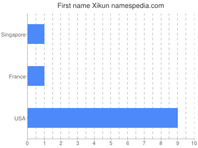 Given name Xikun