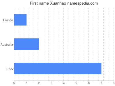 Given name Xuanhao