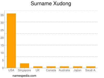 Surname Xudong