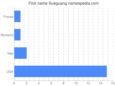 Given name Xueguang