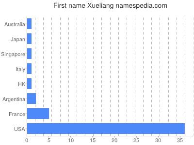 Given name Xueliang