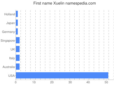 Given name Xuelin