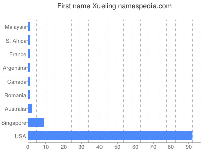 Given name Xueling