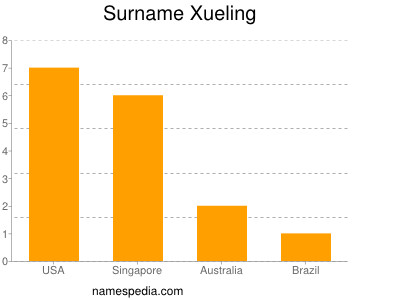 Surname Xueling