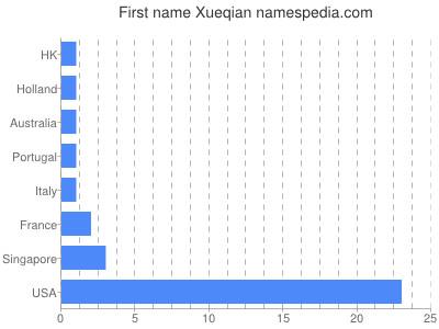 Given name Xueqian