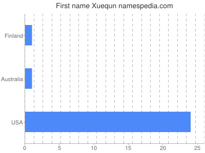 Given name Xuequn
