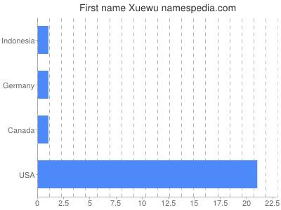 Given name Xuewu