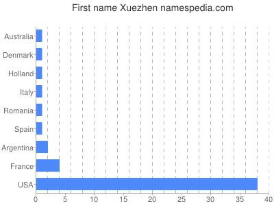 Given name Xuezhen