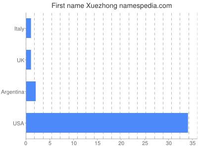 Given name Xuezhong
