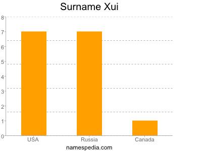 Surname Xui