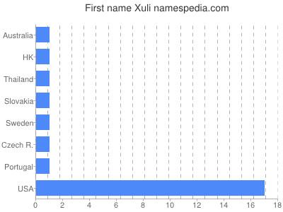 Given name Xuli