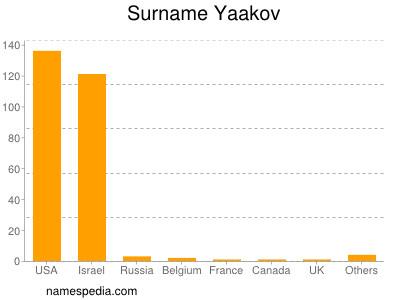 Surname Yaakov