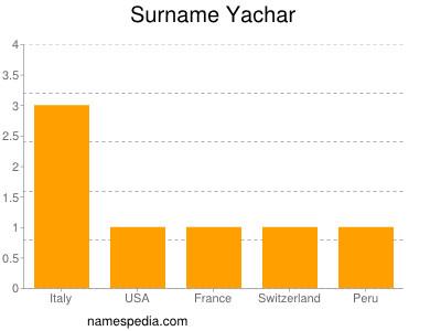 Surname Yachar