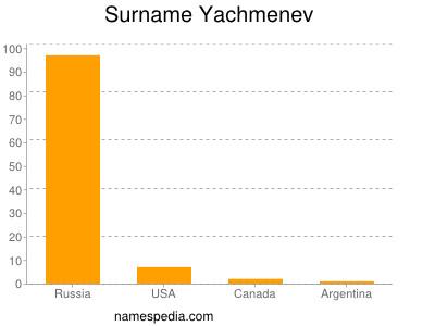 Surname Yachmenev