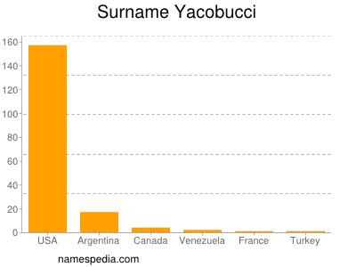 Surname Yacobucci