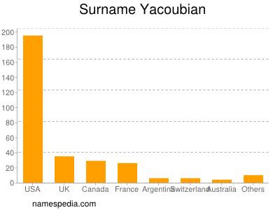 Surname Yacoubian