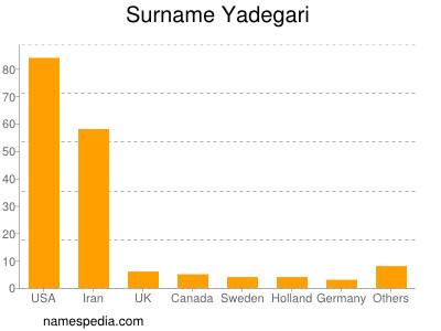 Familiennamen Yadegari