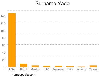 Surname Yado