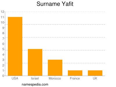 Surname Yafit