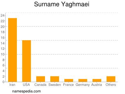 Surname Yaghmaei