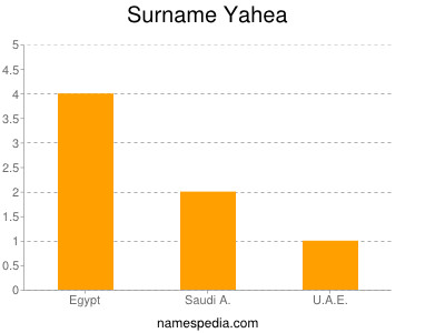 Surname Yahea