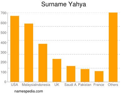 Surname Yahya