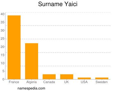 Surname Yaici