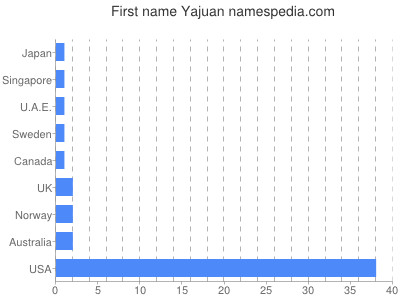 Given name Yajuan