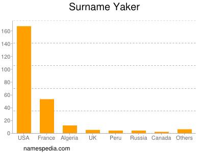 Surname Yaker